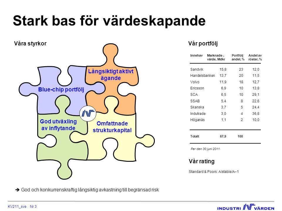 KV211_sve Nr 4 Fokuserad strategi Villkor Sektorer:Branschgeneralist Affärsmodeller:Geografiskt skalbara Kassagenerering:God förmåga Ägarbild:Huvudägare med styrelse- representation Utvärderings- horisont:5-8 år Krav:Stor värdeskapande- potential Enskild investering Portfölj Omfattning:Koncentrerad portfölj - fokus Marknadsvärde:Stora och medelstora bolag Typ:Noterade aktier Geografi:Nordiska bolag Affärscykel:Expansions- eller förvaltningsfas Exit:Lämplig exitform när målvärden uppnåtts Stor värdeskapandepotential och långsiktigt perspektiv