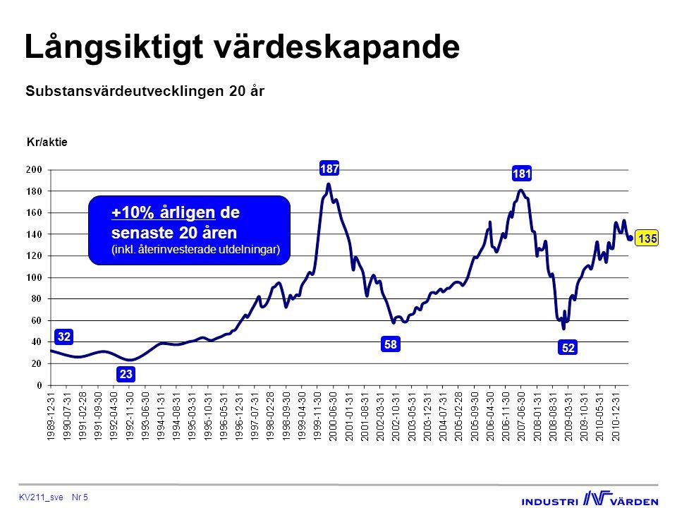 KV211_sve Nr 5 Långsiktigt värdeskapande Substansvärdeutvecklingen 20 år Kr/aktie 135 +10% årligen de senaste 20 åren (inkl.