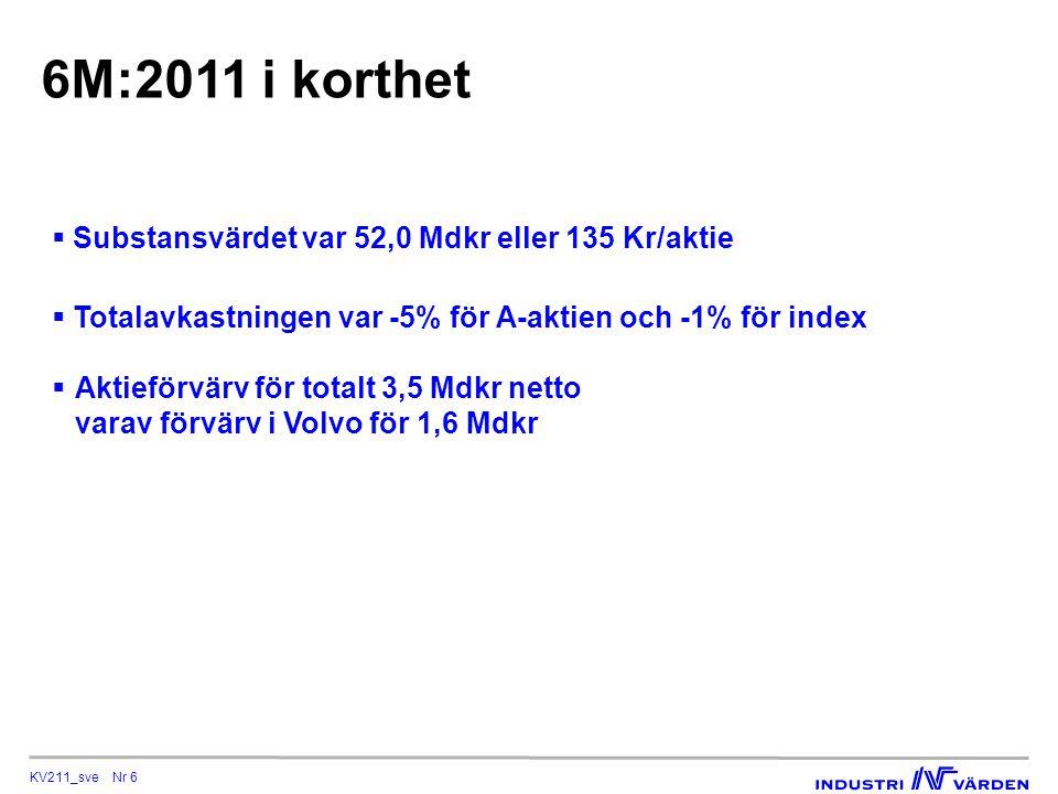 KV211_sve Nr 6 6M:2011 i korthet  Substansvärdet var 52,0 Mdkr eller 135 Kr/aktie  Totalavkastningen var -5% för A-aktien och -1% för index  Aktieförvärv för totalt 3,5 Mdkr netto varav förvärv i Volvo för 1,6 Mdkr
