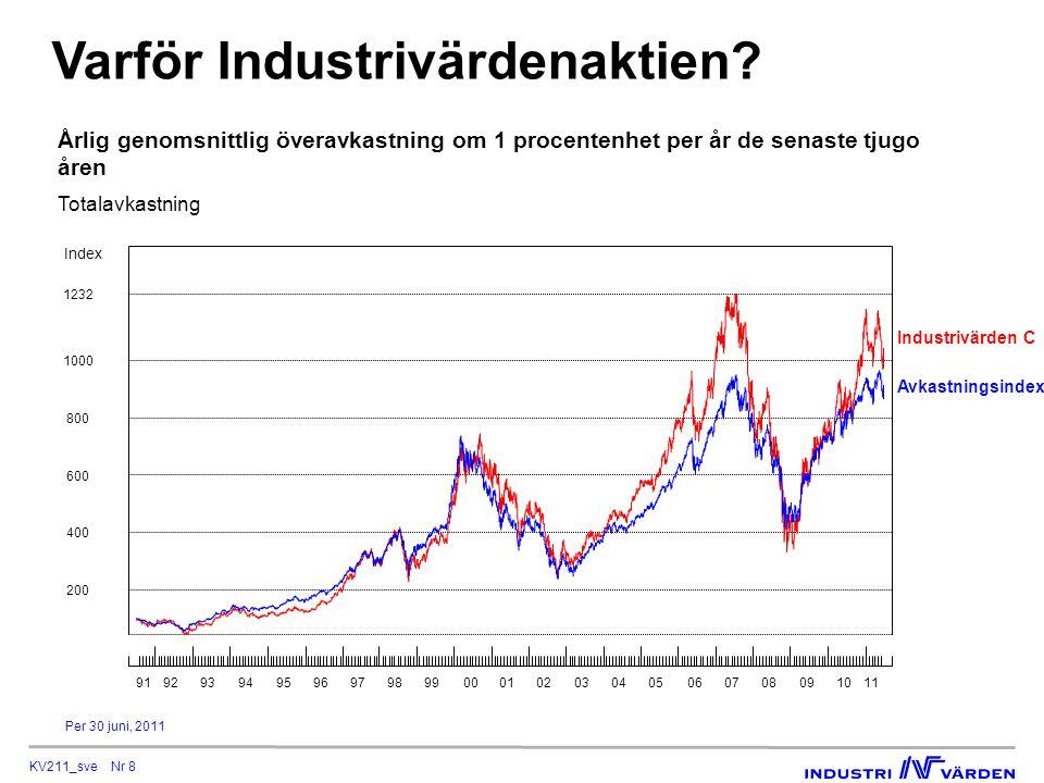 KV211_sve Nr 8 Varför Industrivärdenaktien.