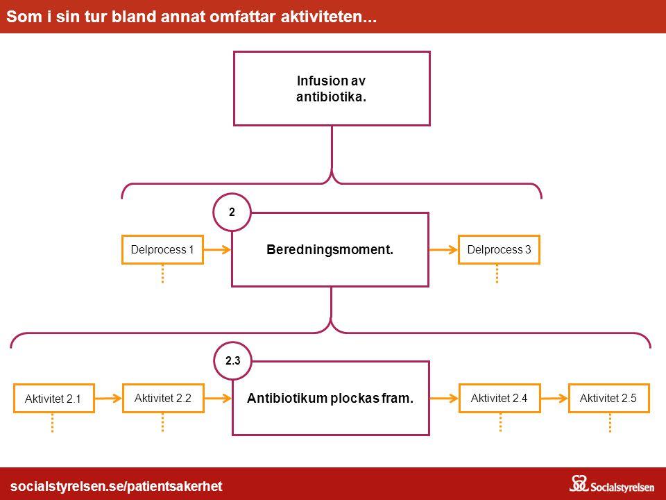 socialstyrelsen.se/patientsakerhet Infusion av antibiotika. Huvudprocessen...Omfattar bland annat delprocessen... socialstyrelsen.se/patientsakerhet B