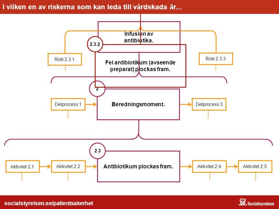 socialstyrelsen.se/patientsakerhet Infusion av antibiotika. Beredningsmoment. Delprocess 1 2 Delprocess 3 Antibiotikum plockas fram. Aktivitet 2.1 Akt