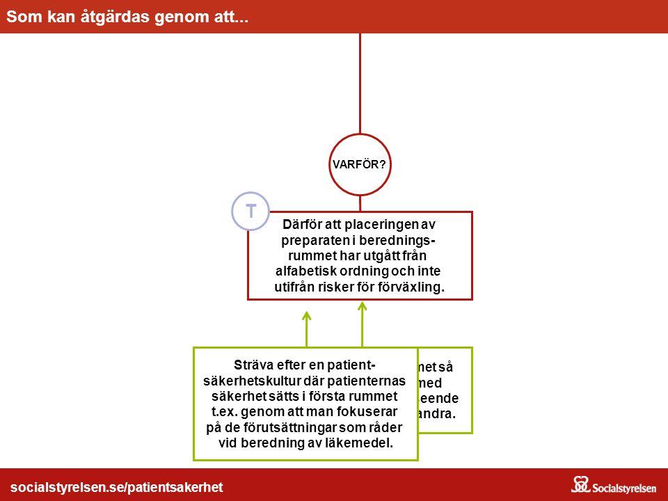 socialstyrelsen.se/patientsakerhet Utforma beredningsrummet så att antibiotikapreparat med snarlika namn/snarlikt utseende inte förvaras bredvid varan