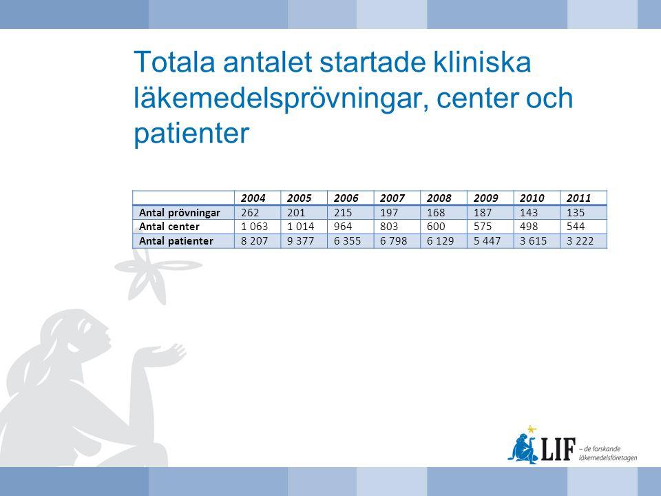 Totala antalet startade kliniska läkemedelsprövningar, center och patienter 20042005200620072008200920102011 Antal prövningar262201215197168187143135