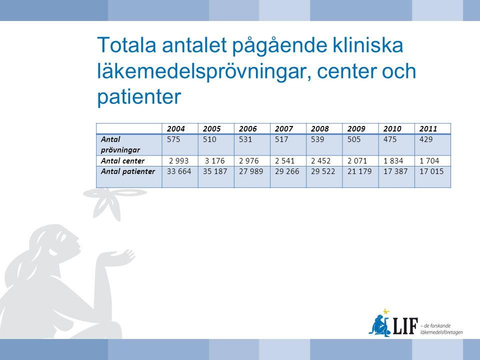 Totala antalet pågående kliniska läkemedelsprövningar, center och patienter 20042005200620072008200920102011 Antal prövningar 575510531517539505475429