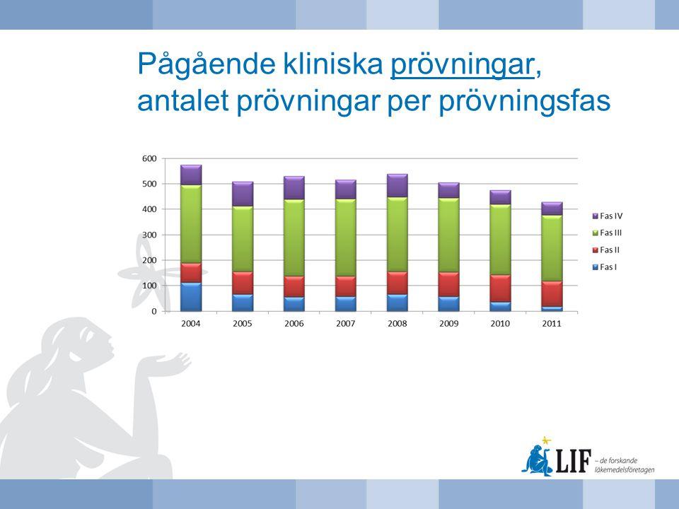 Pågående kliniska prövningar, antalet prövningar per prövningsfas