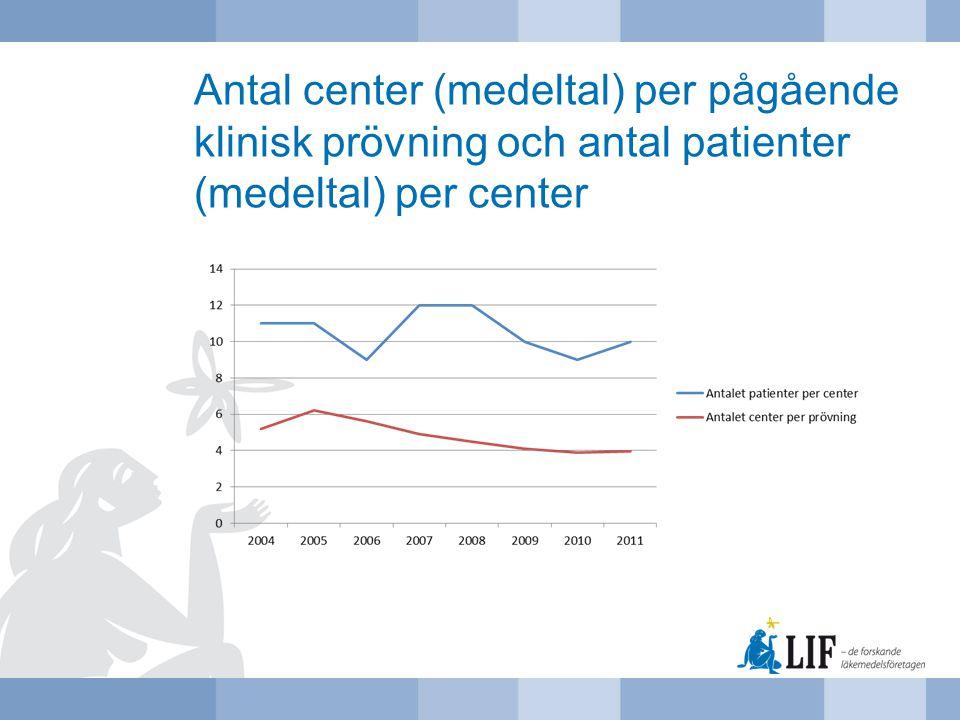 Antal center (medeltal) per pågående klinisk prövning och antal patienter (medeltal) per center