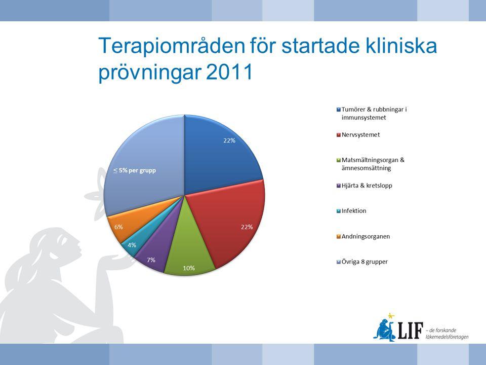 Terapiområden för startade kliniska prövningar 2011