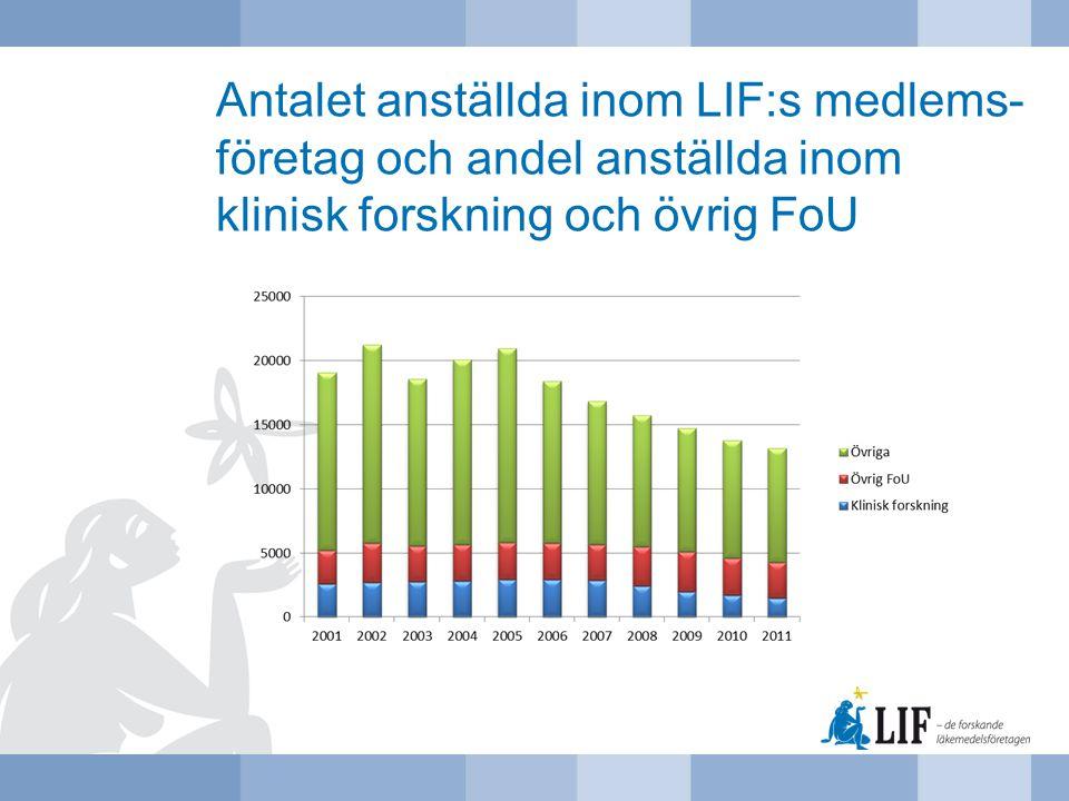 Antalet anställda inom LIF:s medlems- företag och andel anställda inom klinisk forskning och övrig FoU