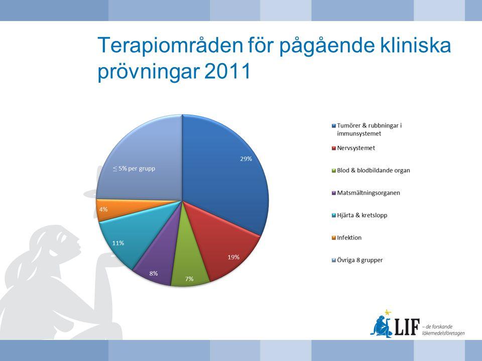 Terapiområden för pågående kliniska prövningar 2011