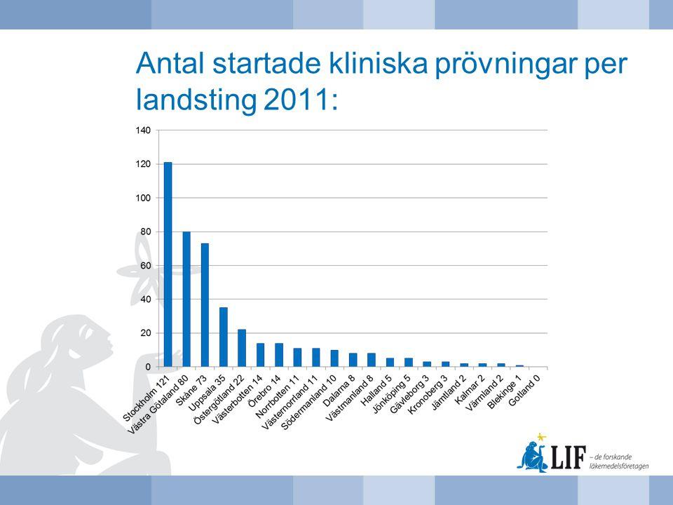 Antal startade kliniska prövningar per landsting 2011: