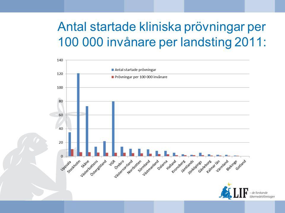 Antal startade kliniska prövningar per 100 000 invånare per landsting 2011: