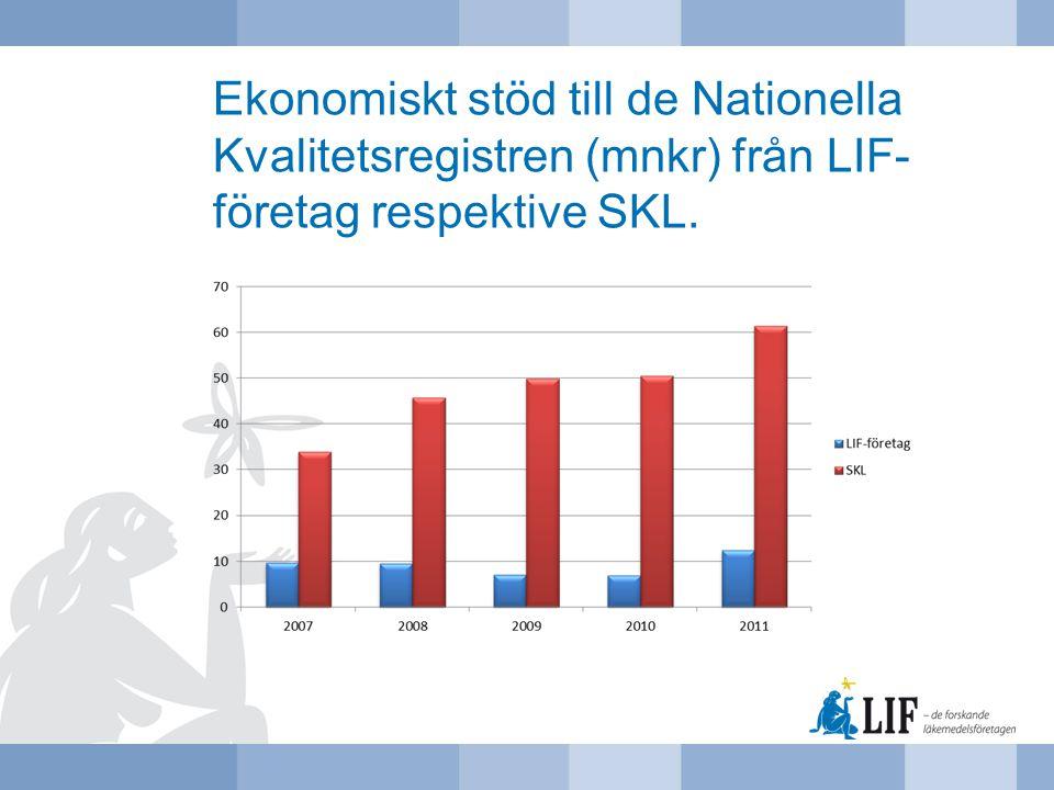 Ekonomiskt stöd till de Nationella Kvalitetsregistren (mnkr) från LIF- företag respektive SKL.