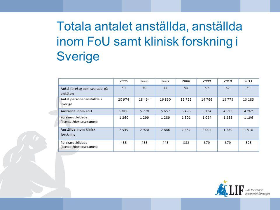Totala antalet anställda, anställda inom FoU samt klinisk forskning i Sverige 2005200620072008200920102011 Antal företag som svarade på enkäten 50 445