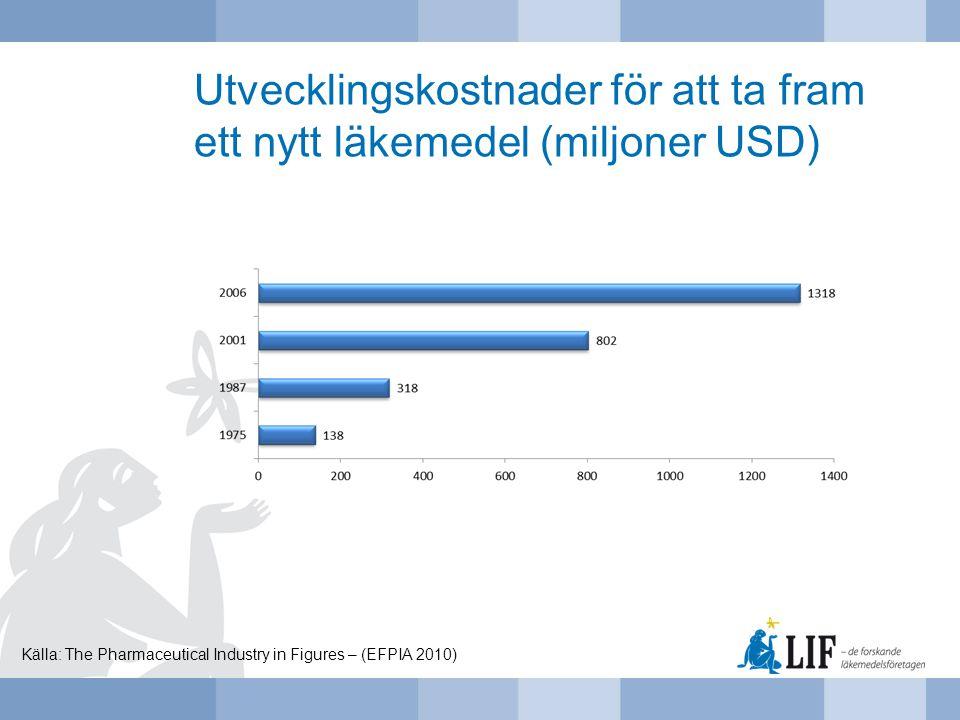 Utvecklingskostnader för att ta fram ett nytt läkemedel (miljoner USD) Källa: The Pharmaceutical Industry in Figures – (EFPIA 2010)