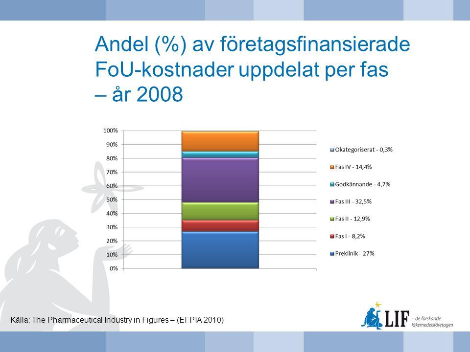 Andel (%) av företagsfinansierade FoU-kostnader uppdelat per fas – år 2008 Källa: The Pharmaceutical Industry in Figures – (EFPIA 2010)