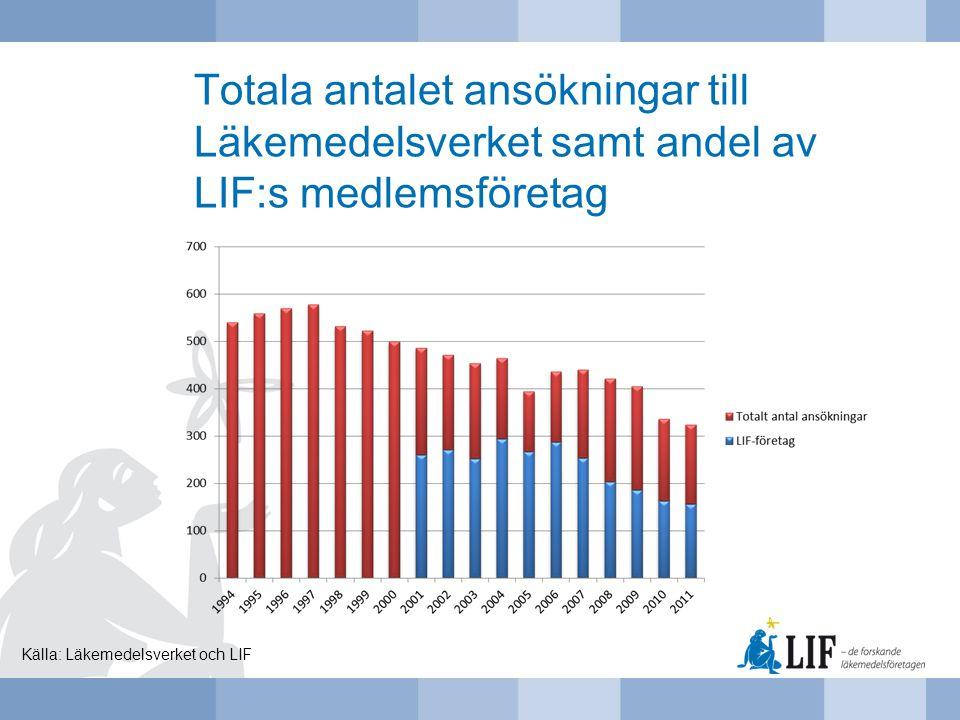 Totala antalet ansökningar till Läkemedelsverket samt andel av LIF:s medlemsföretag Källa: Läkemedelsverket och LIF