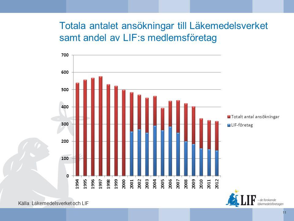 Totala antalet ansökningar till Läkemedelsverket samt andel av LIF:s medlemsföretag 11 Källa: Läkemedelsverket och LIF