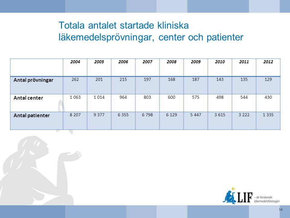 Totala antalet startade kliniska läkemedelsprövningar, center och patienter 14 200420052006200720082009201020112012 Antal prövningar 26220121519716818