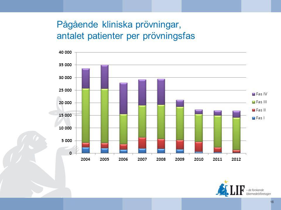 Pågående kliniska prövningar, antalet patienter per prövningsfas 16