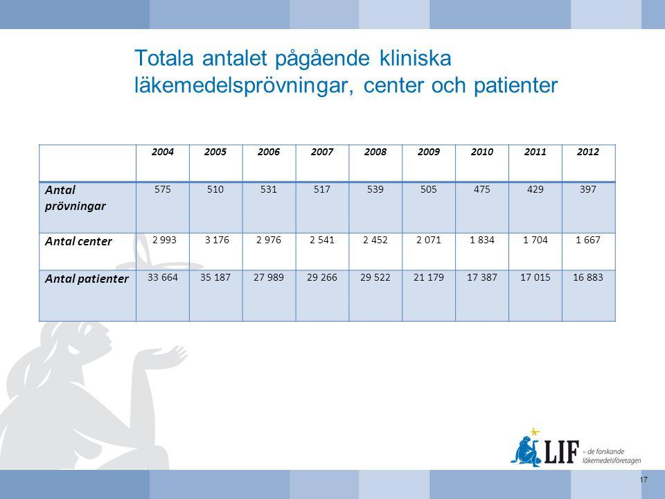 Totala antalet pågående kliniska läkemedelsprövningar, center och patienter 17 200420052006200720082009201020112012 Antal prövningar 57551053151753950