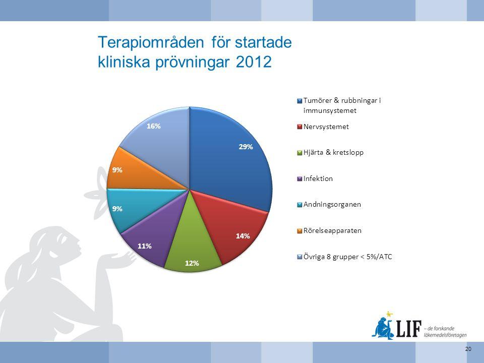 Terapiområden för startade kliniska prövningar 2012 20