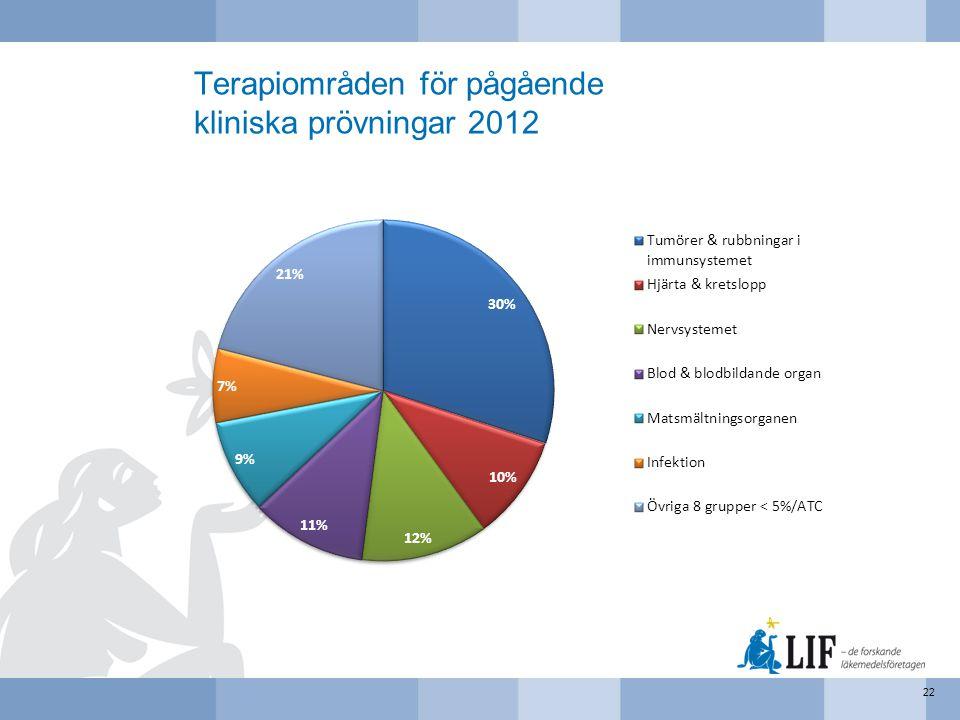 Terapiområden för pågående kliniska prövningar 2012 22