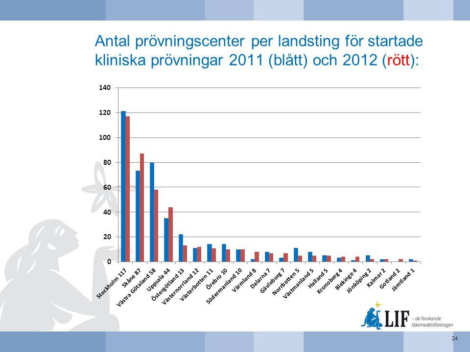 Antal prövningscenter per landsting för startade kliniska prövningar 2011 (blått) och 2012 (rött): 24