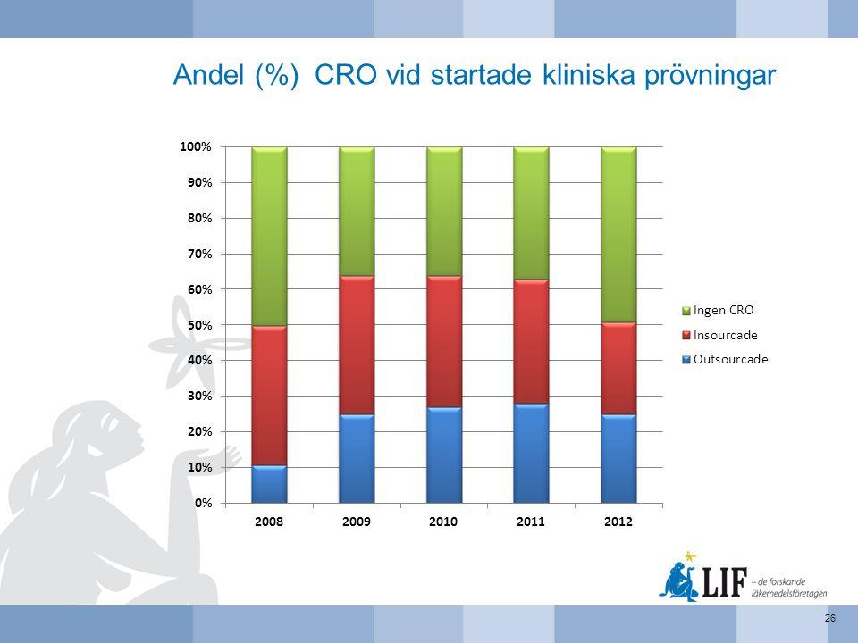 Andel (%) CRO vid startade kliniska prövningar 26