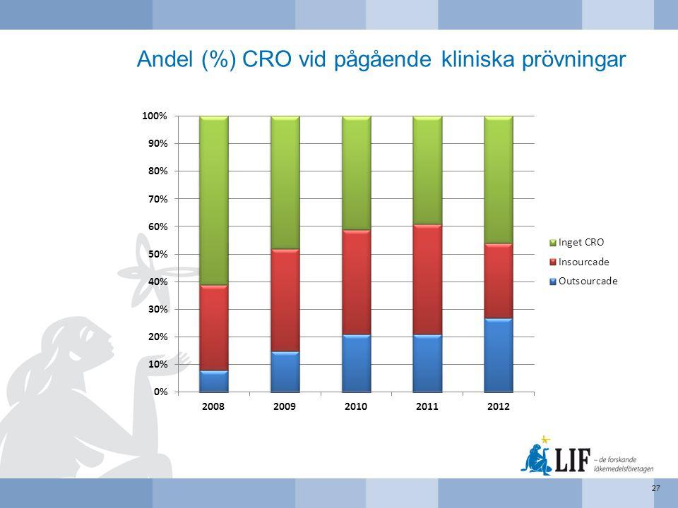 Andel (%) CRO vid pågående kliniska prövningar 27