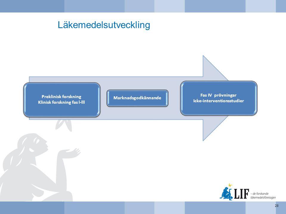 Läkemedelsutveckling 28 Preklinisk forskning Klinisk forskning fas l-lll Marknadsgodkännande Fas IV prövningar Icke-interventionsstudier