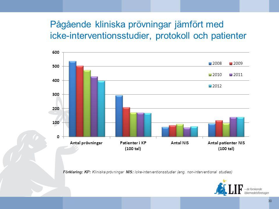 Pågående kliniska prövningar jämfört med icke-interventionsstudier, protokoll och patienter 30 Förklaring: KP: Kliniska prövningar NIS: Icke-intervent