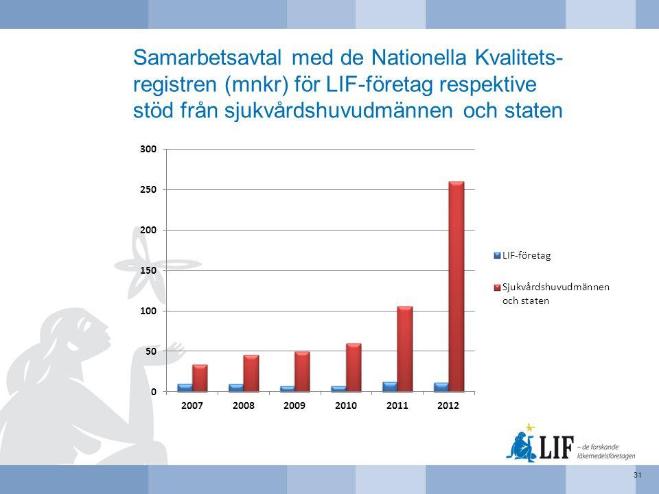 Samarbetsavtal med de Nationella Kvalitets- registren (mnkr) för LIF-företag respektive stöd från sjukvårdshuvudmännen och staten 31