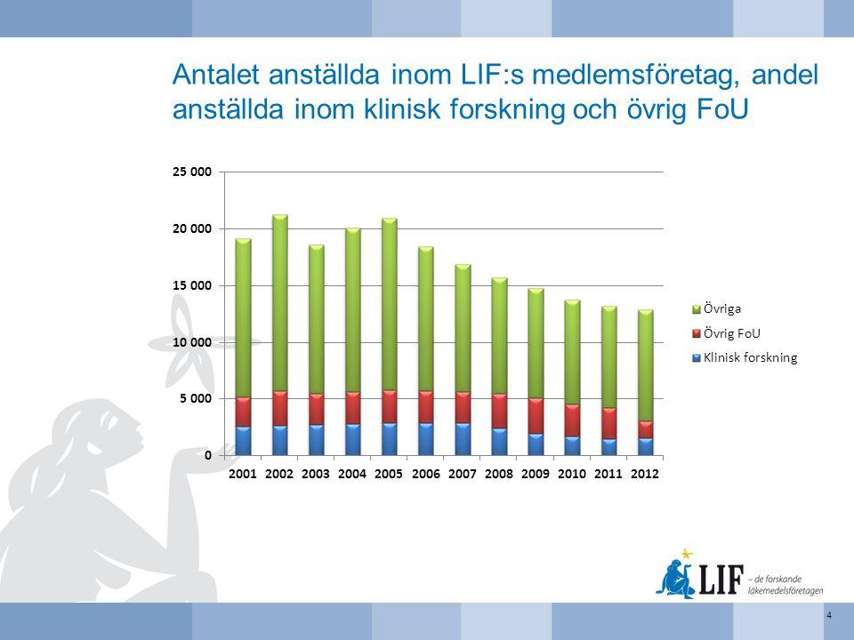 Pågående kliniska prövningar, antalet prövningar per prövningsfas 15