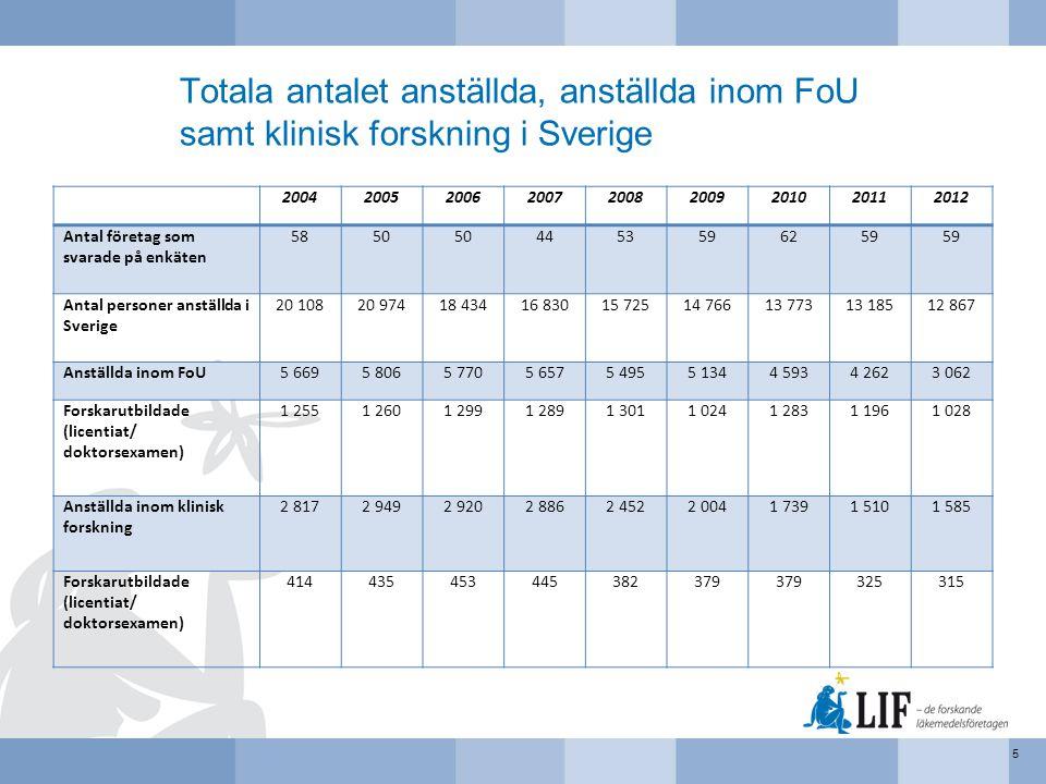 Totala antalet anställda, anställda inom FoU samt klinisk forskning i Sverige 5 200420052006200720082009201020112012 Antal företag som svarade på enkä