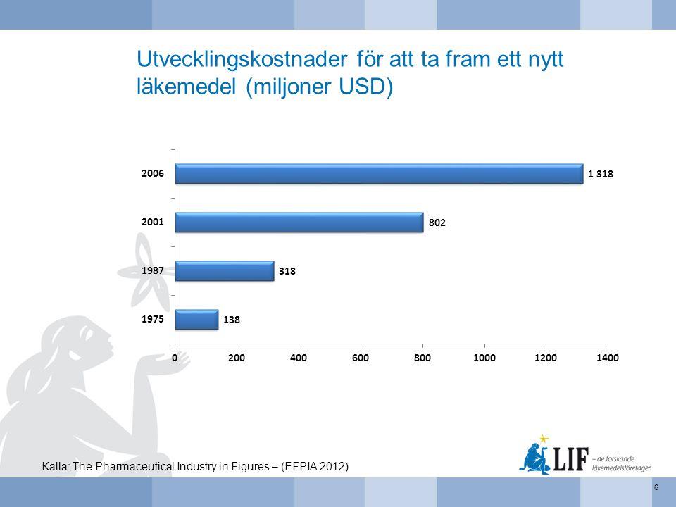 Utvecklingskostnader för att ta fram ett nytt läkemedel (miljoner USD) 6 Källa: The Pharmaceutical Industry in Figures – (EFPIA 2012)