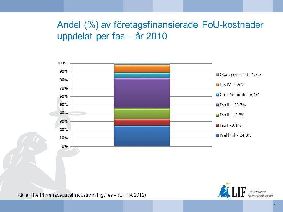 Antal patienter (medeltal) per pågående klinisk prövning 18