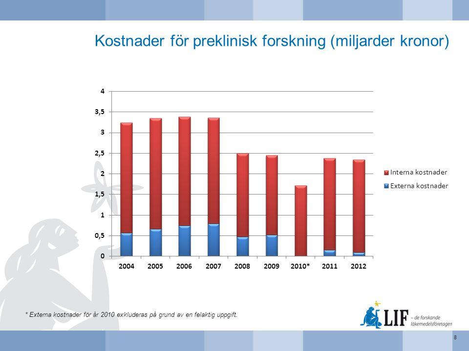 Kostnader för preklinisk forskning (miljarder kronor) 8 * Externa kostnader för år 2010 exkluderas på grund av en felaktig uppgift.