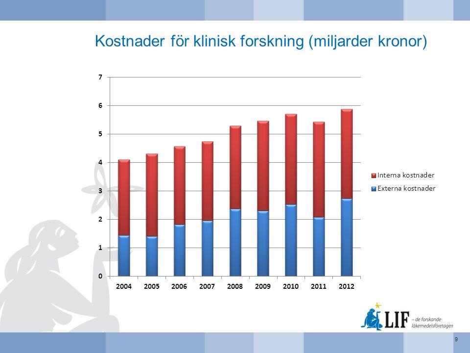Pågående kliniska prövningar jämfört med icke-interventionsstudier, protokoll och patienter 30 Förklaring: KP: Kliniska prövningar NIS: Icke-interventionsstudier (eng.