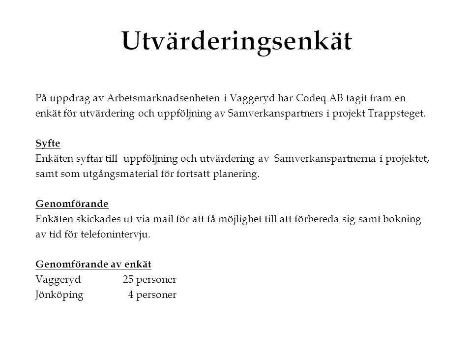 På uppdrag av Arbetsmarknadsenheten i Vaggeryd har Codeq AB tagit fram en enkät för utvärdering och uppföljning av Samverkanspartners i projekt Trappsteget.
