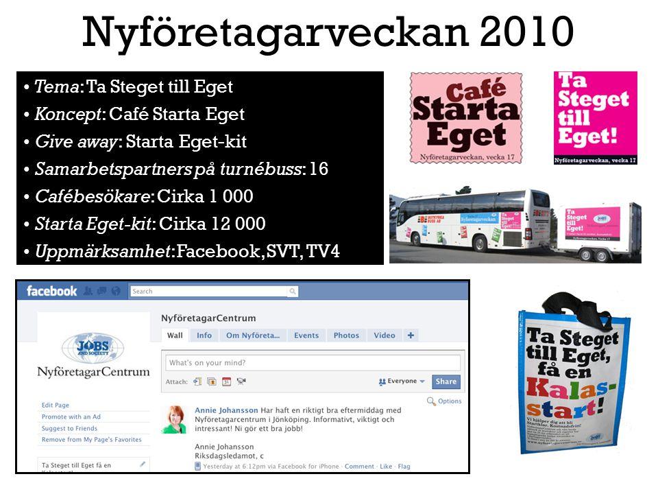Tema: Ta Steget till Eget Koncept: Café Starta Eget Give away: Starta Eget-kit Samarbetspartners på turnébuss: 16 Cafébesökare: Cirka 1 000 Starta Ege