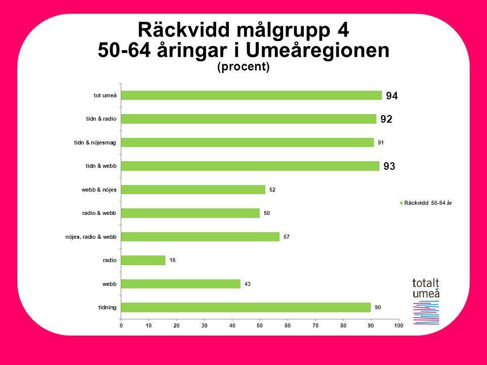 Räckvidd målgrupp 4 50-64 åringar i Umeåregionen (procent)