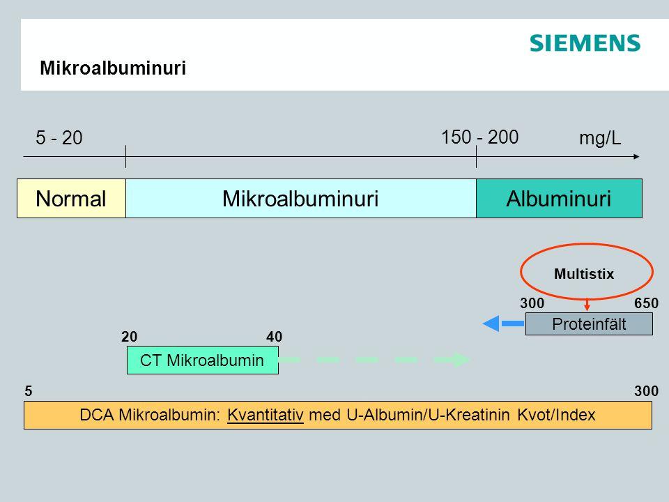 MikroalbuminuriAlbuminuriNormal 150 - 200 mg/L5 - 20 650 Proteinfält 300 CT Mikroalbumin 2040 DCA Mikroalbumin: Kvantitativ med U-Albumin/U-Kreatinin