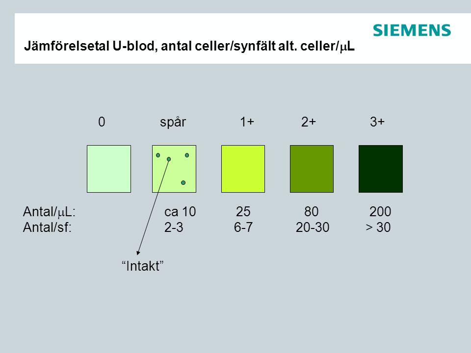 """Jämförelsetal U-blod, antal celler/synfält alt. celler/  L 0 spår 1+ 2+ 3+ Antal/  L: ca 10 25 80 200 Antal/sf: 2-3 6-7 20-30 > 30 """"Intakt"""""""