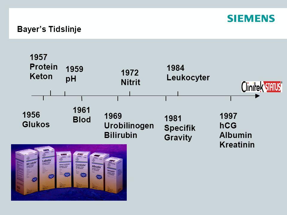1956 Glukos 1961 Blod 1957 Protein Keton 1959 pH 1969 Urobilinogen Bilirubin 1972 Nitrit 1981 Specifik Gravity 1984 Leukocyter 1997 hCG Albumin Kreati