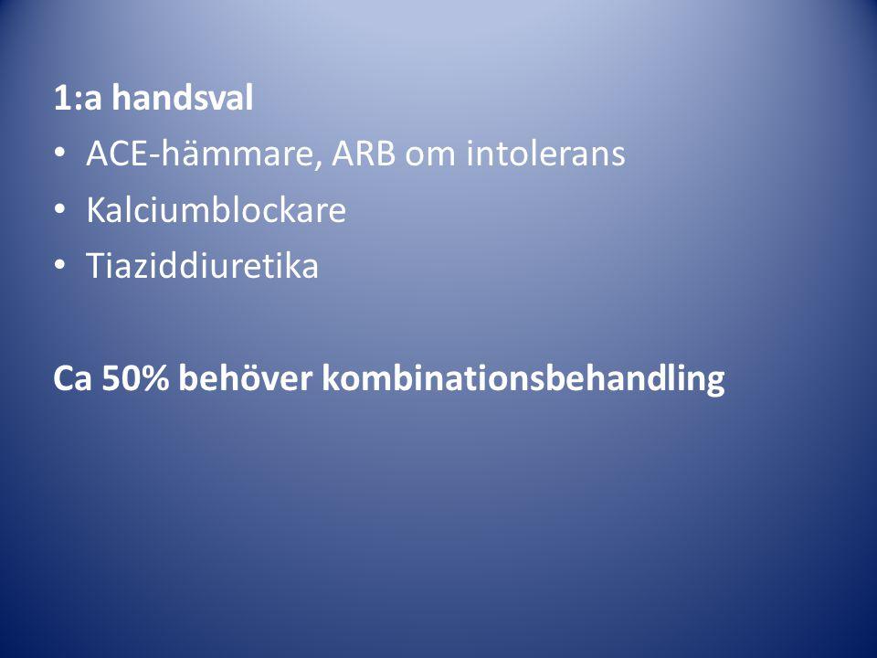 1:a handsval ACE-hämmare, ARB om intolerans Kalciumblockare Tiaziddiuretika Ca 50% behöver kombinationsbehandling