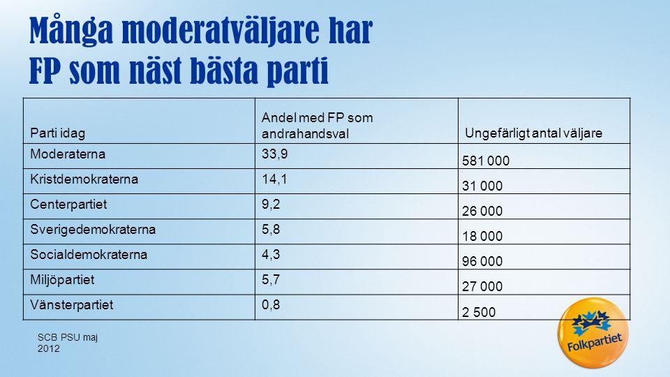 Parti idag Andel med FP som andrahandsvalUngefärligt antal väljare Moderaterna33,9 581 000 Kristdemokraterna14,1 31 000 Centerpartiet9,2 26 000 Sverigedemokraterna5,8 18 000 Socialdemokraterna4,3 96 000 Miljöpartiet5,7 27 000 Vänsterpartiet0,8 2 500 Många moderatväljare har FP som näst bästa parti SCB PSU maj 2012