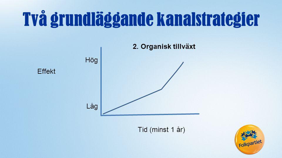 2. Organisk tillväxt Effekt Låg Hög Tid (minst 1 år) Två grundläggande kanalstrategier