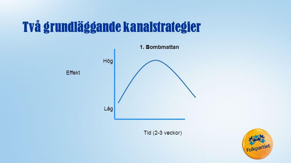 1. Bombmattan Effekt Låg Hög Tid (2-3 veckor) Två grundläggande kanalstrategier