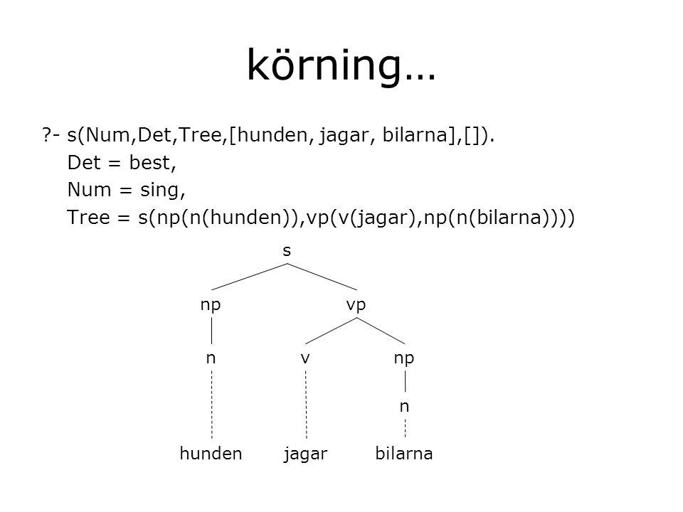 körning… - s(Num,Det,Tree,[hunden, jagar, bilarna],[]).